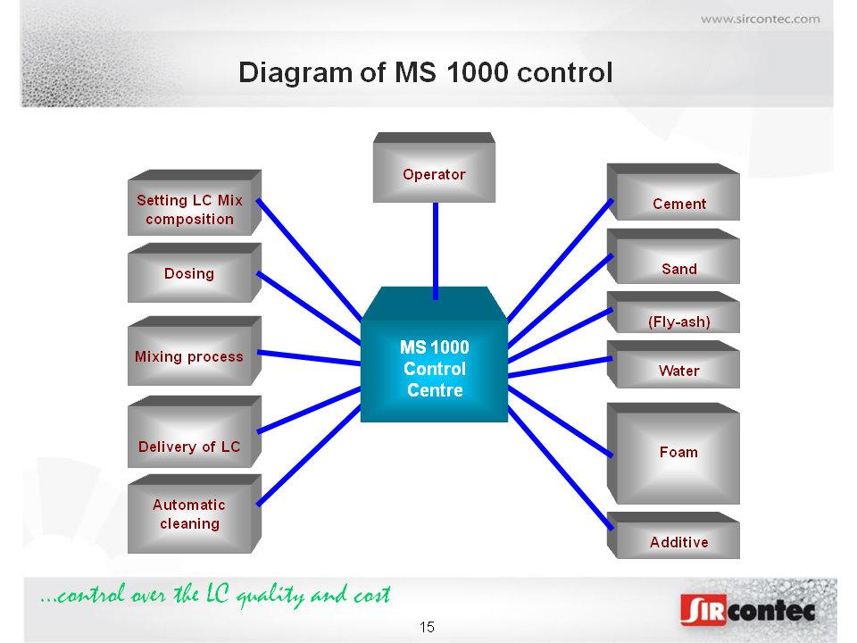 Cellular Concrete Mix Design : Light weight concrete plants ms sircontec