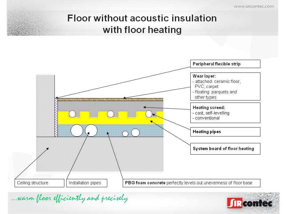 Floors With Sircontec Pbg Foam Concrete Levelling Layer And Further Layers Which Do Not Contain Noise Insulation Are Used In Less Demanding Areas