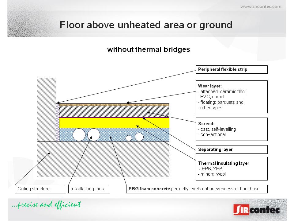 Floors Sircontec